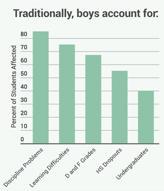 Graph: learning difficulties in boys